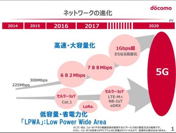 【参考】ネットワークの進化 (出典:NTTドコモ講演資料)