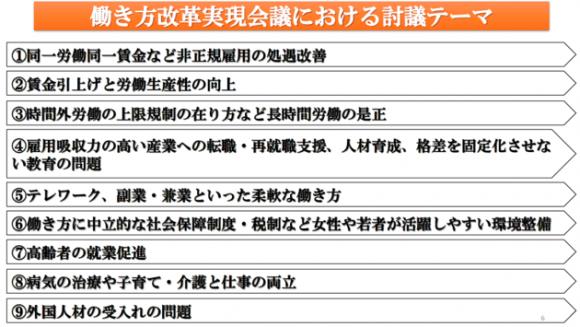 働き方改革実現会議における討議テーマ