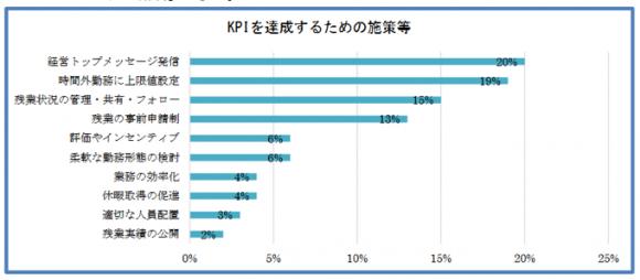 時間外勤務の制限に関するKPIを達成するための施策