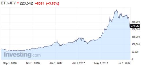 ビットコインの対円相場推移