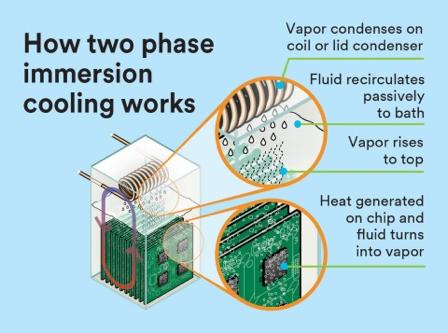 液浸式冷却の仕組み
