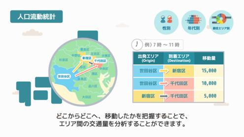 人口流動統計例:世田谷区から新宿区・千代田区および新宿区から千代田区への人口流動