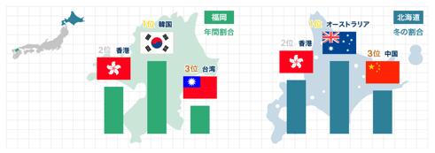 訪日外国人分布統計: 福岡と北海道を訪れる国別人口の違い