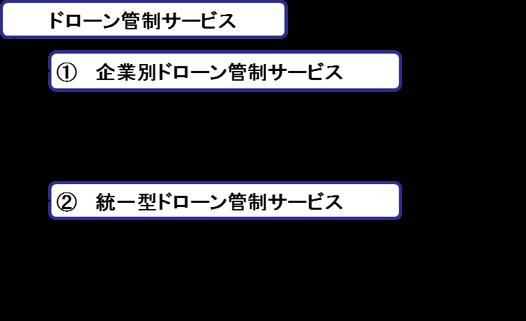 ドローン管制サービスの分類