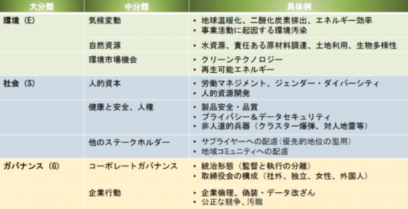 ESGファクターの例