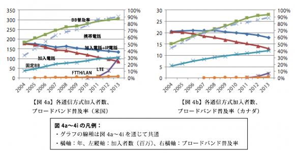 各通信方式加入者数、 ブロードバンド普及率(米国、カナダ)