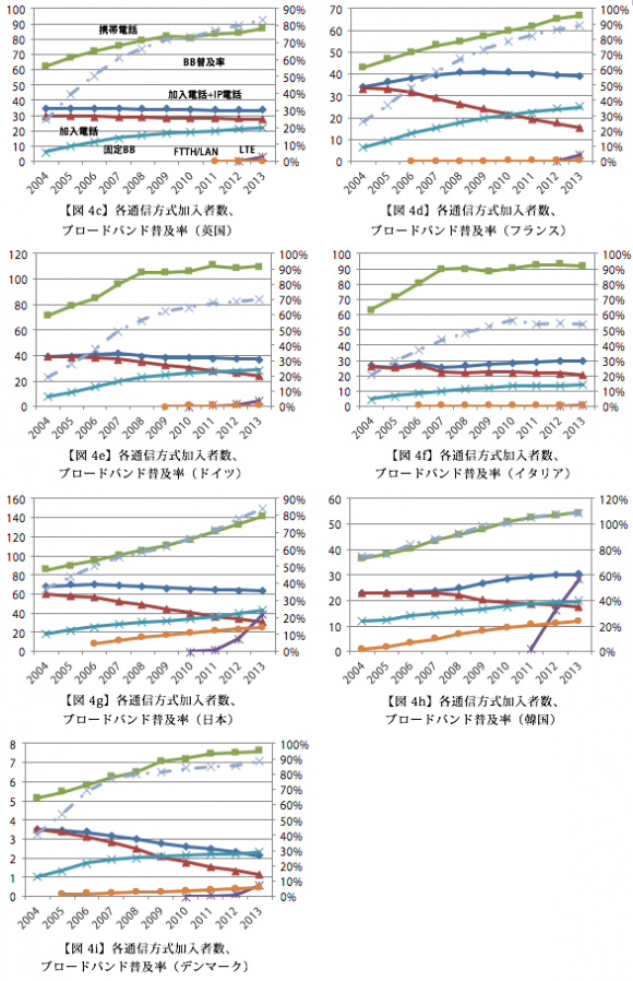 各通信方式加入者数、 ブロードバンド普及率(英国、フランス、ドイツ、イタリア、日本、韓国、デンマーク)