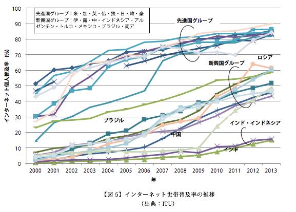 インターネット世帯普及率の推移