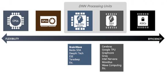 DNN (Deep Neural Network) 用ハードウェア