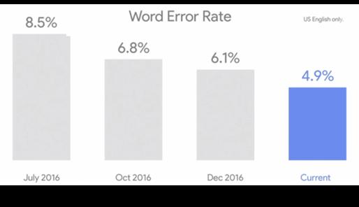 Googleの音声認識の誤り率