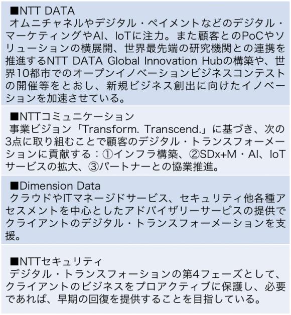 主要NTTグループグローバル展開企業の デジタル・トランスフォーメーションへの取り組み