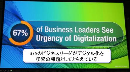 デジタル化が課題と考えるリーダーの割合