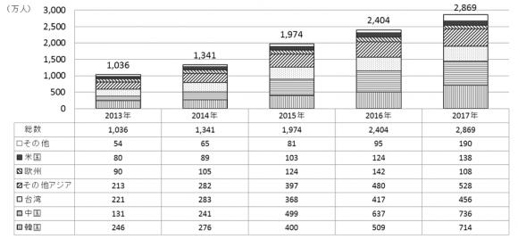 訪日外客2数(2013~2017年)