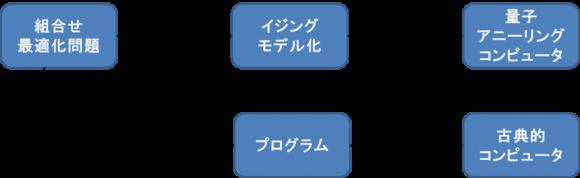 アナログ型(量子アニーリング型)のプログラミング