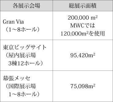 各展示会場の総展示面積比較