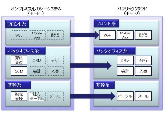 クラウド移行のイメージ