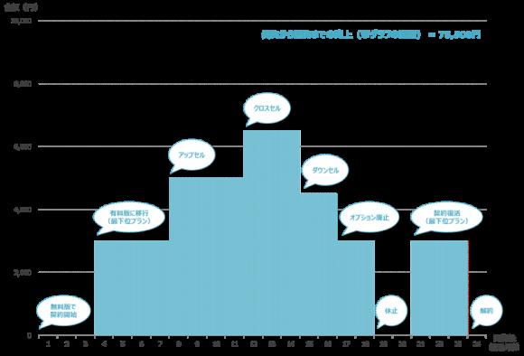 サブスクリプション・モデルにおけるライフタイムのイメージ