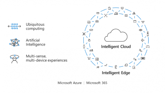 Intelligent Cloud+ Intelligent Edge
