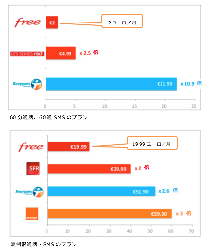 Freeと既存事業者のモバイルサービスプラン価格比較