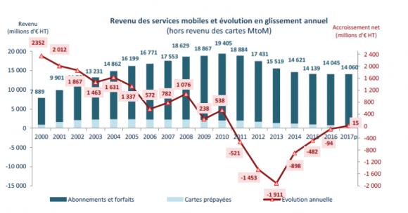 フランスのモバイルサービス収益のトレンド 2000-2017
