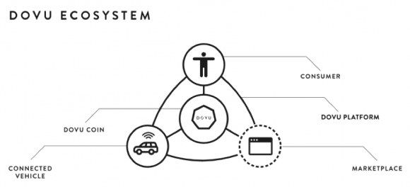 DOVUのエコシステム
