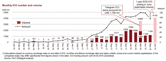 Monthly ICO number and volume