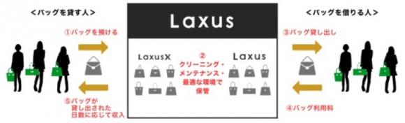 「ラクサスX」のビジネス