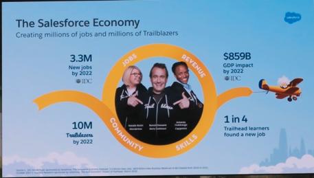 セールスフォースのもたらす経済効果スライド