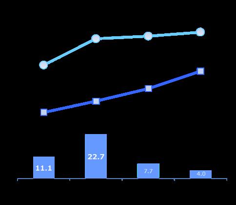 クラウド利用率(年商規模別)