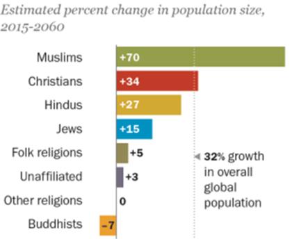 2015-2060にかけての宗教別人口増加比率