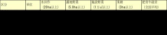 大規模階層1経営体あたりの農業経営収支(営農類型別)