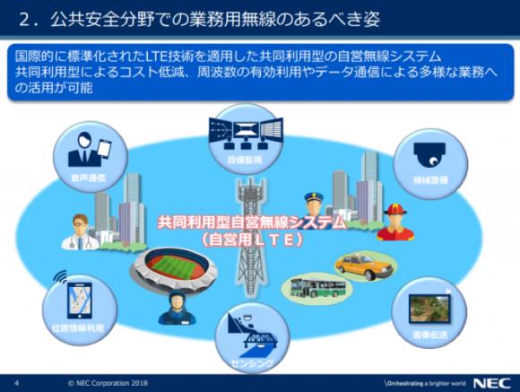 NEC説明資料(総務省 電波有効利用成長戦略懇談会)