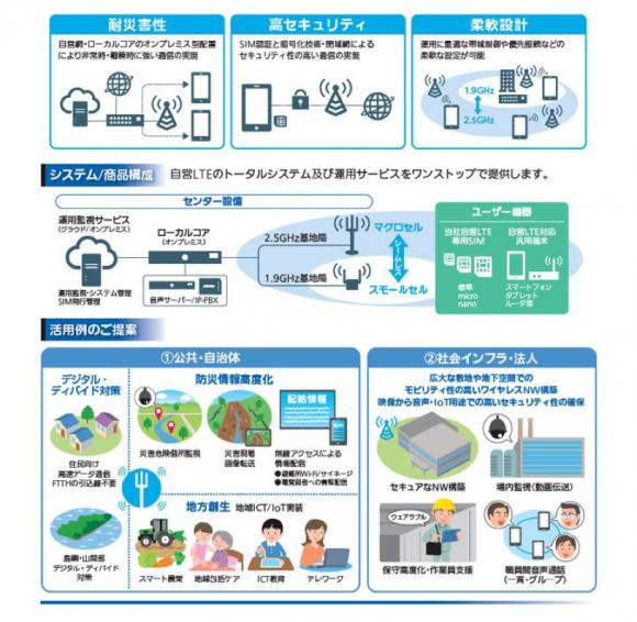 パナソニック『プライベートLTEネットワークシステム』2018年11月発表