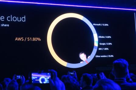 CEO Keynoteでシェアを語るスライド