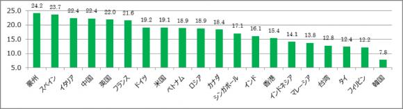 主要国・地域別訪日外国人1人当たり旅行支出額ランキング