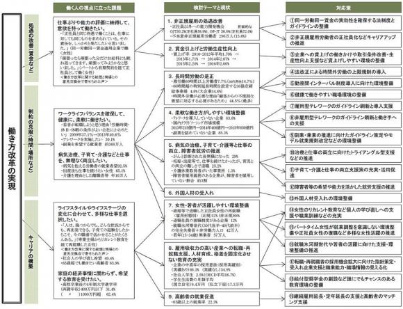 「働き方改革実現」のロードマップ