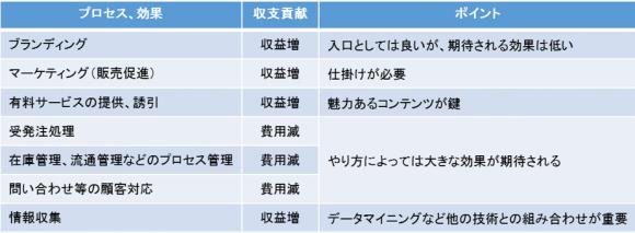業務プロセス毎のスマートスピーカーの活用ポイント