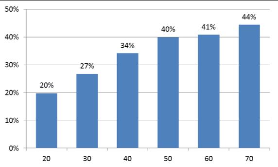 防災系アプリの所持率