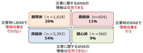 災害情報をSNSで収集する事とSNSでの災害情報の信用