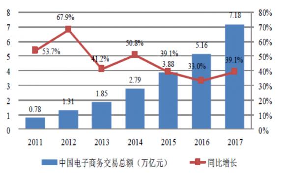 中国の小売EC取引額(億元)・伸び率推移