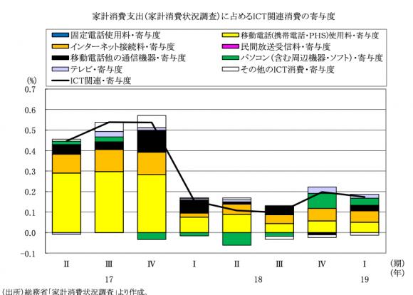 家計消費支出(家計消費状況調査)に占めるICT関連消費の寄与度