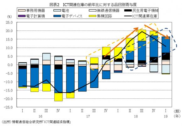 ICT関連在庫の前年比に対する品目別寄与度