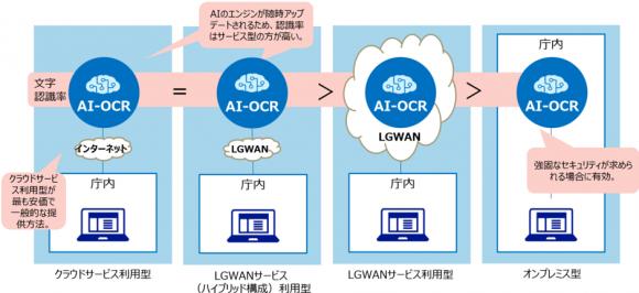 AI-OCRの提供形態