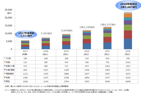 DX市場の市場規模(水準)推移