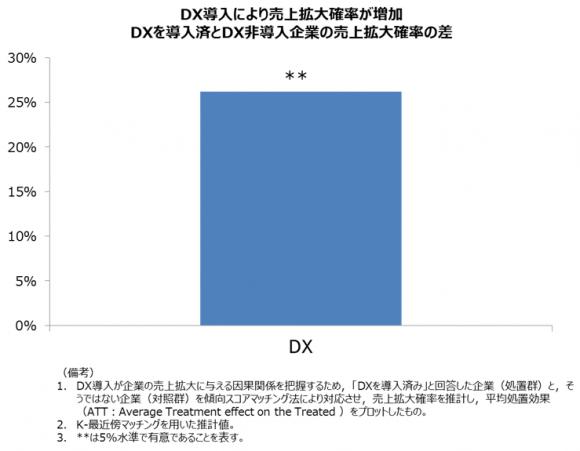 DX導入による売上拡大効果