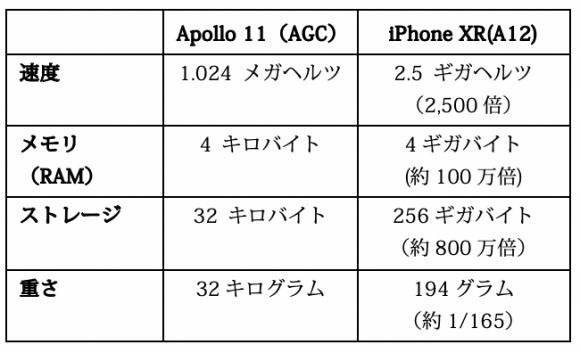アポロ誘導コンピュータとiPhone XRとの比較