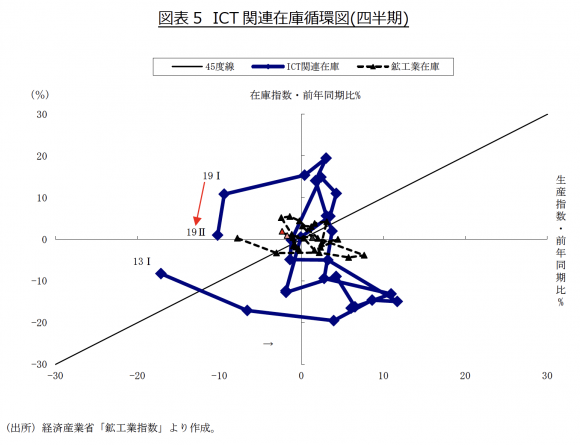 ICT 関連在庫循環図(四半期)