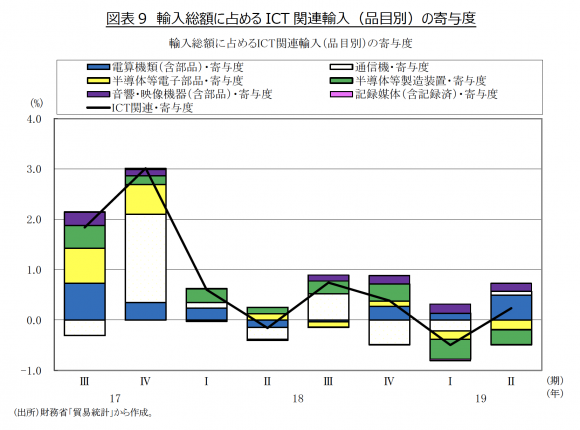 輸入総額に占める ICT 関連輸入(品目別)の寄与度