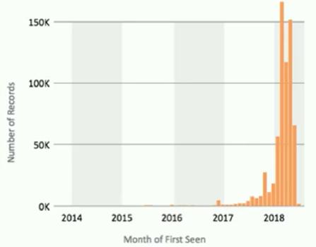 仮想通貨関連のマルウェア検出数
