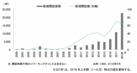 東京都内コワーキングスペース開設面積と開設数の推移